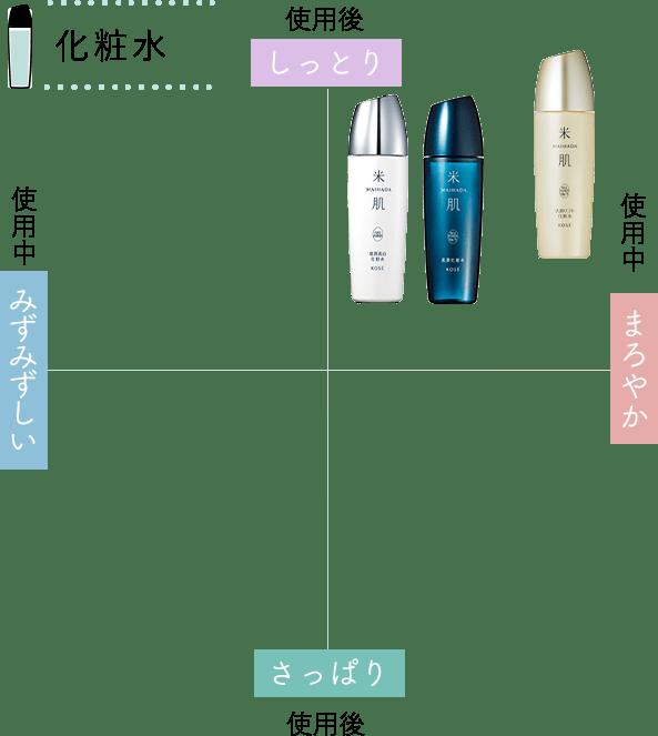 化粧水チャート